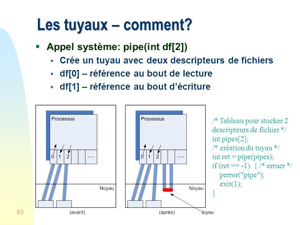Les tuyaux – comment Appel système: pipe(int df[2])